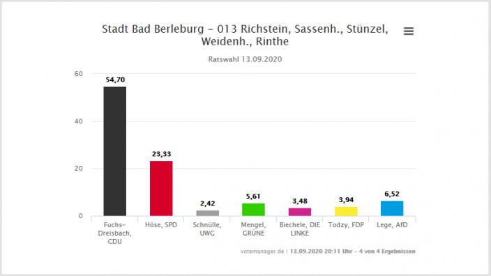 Ergebnisse der Kommunalwahl am 13.09.20 für den Wahlbezirk 13.